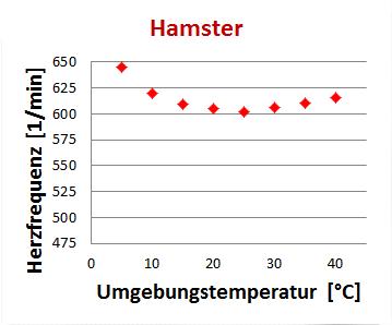 Gleichwarme und Wechselwarme Tiere (homoiotherm/poikilotherm ...