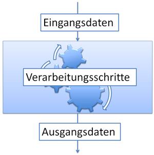 Inhalt eines DV-Konzepts 1