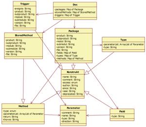 Inhalt eines DV-Konzepts 2