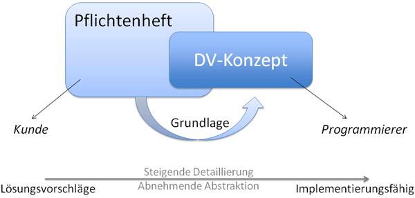 Unterschied zwischen Pflichtenheft und DV-Konzept