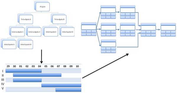 Weg der Feinplanung in der Planungsphase (projektbezogen)