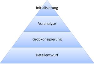 Planungsphase. Produktbezogene Verfeinerung während Planung