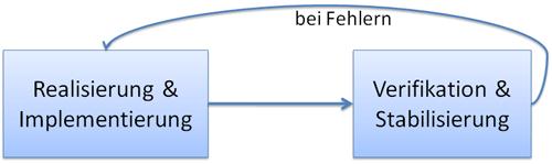 Testzyklus (Entwicklung-Test-Kreislauf)