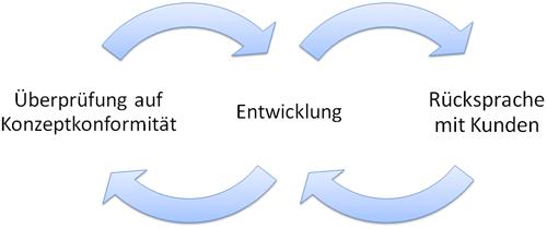 Zyklus der Realisierung und Implementierung
